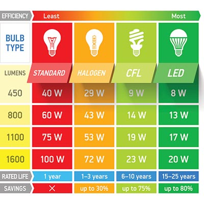 Below We Ll Explain Exactly What Lumens Are And The Optimal Amount Is For Healthy Plant Growth
